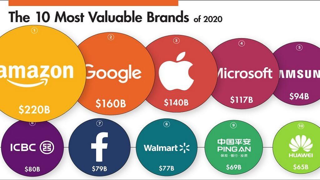 چرایی استفاده رهبران کسب و کار از فناورهای عصر تحول دیجیتال برای بقای سازمان